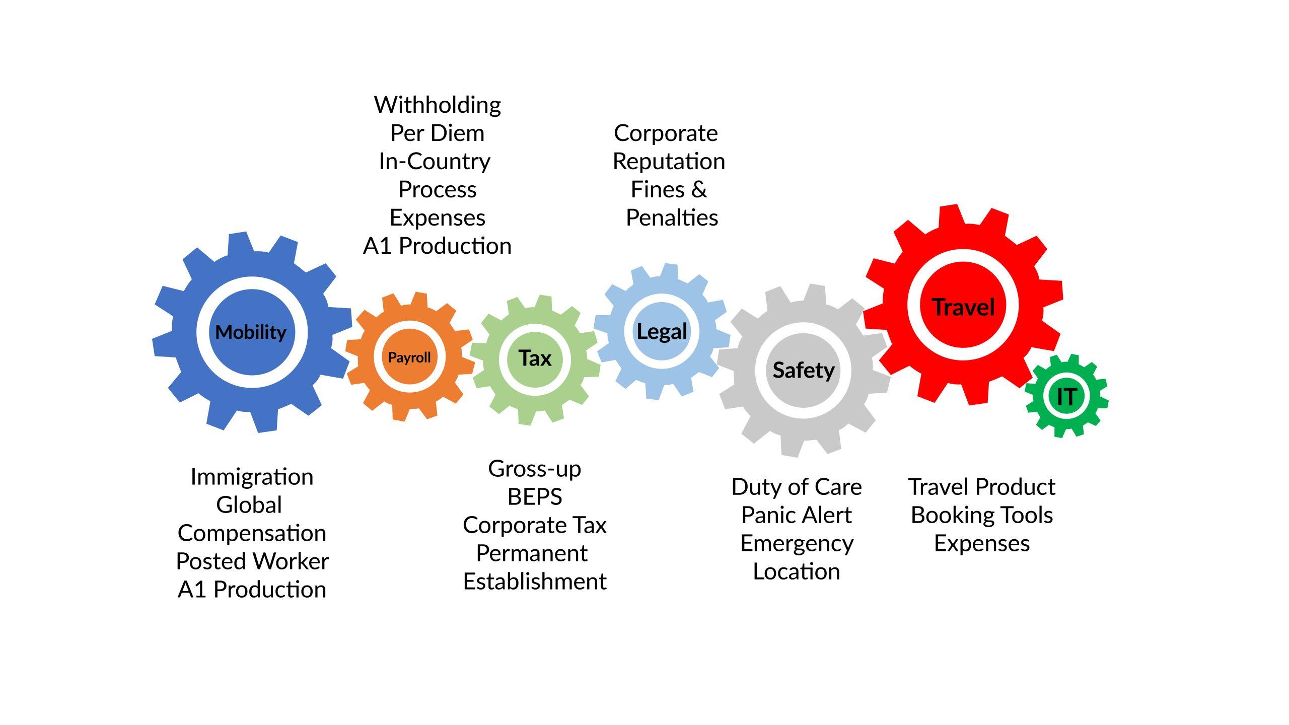business traveller management solution